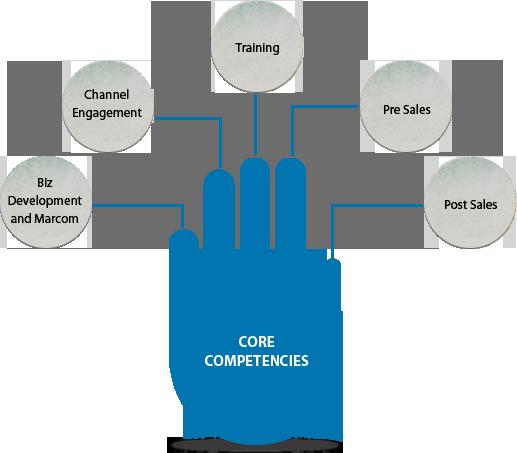 Core Competencies of Inflow Technologies