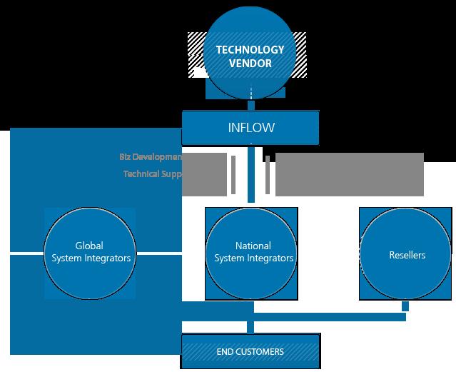 IT-Infrastrucure-Services-Business-Model-Inflow-technologies